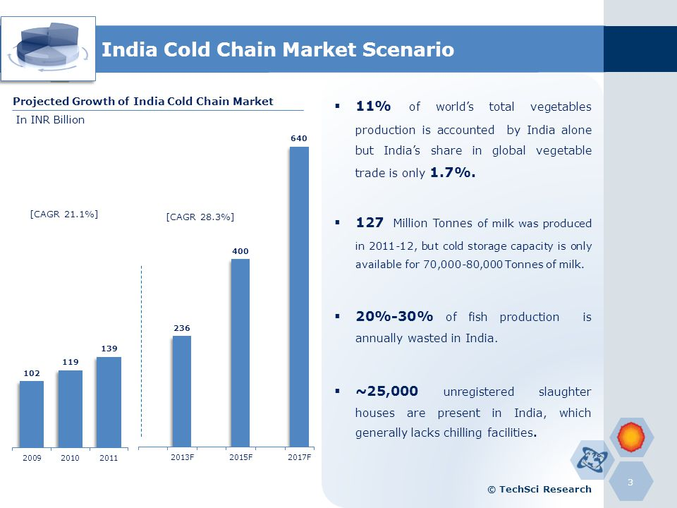 India Cold Chain Market Scenario  sc 1 st  SlidePlayer & National Summit on Cold Chain: u201cEmerging Trends u0026 Market Challenges ...