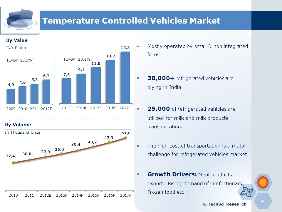 Temperature Controlled Vehicles Market