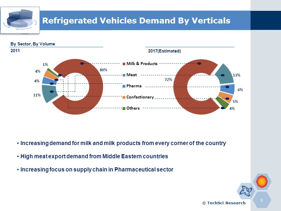 Refrigerated Vehicles Demand By Verticals