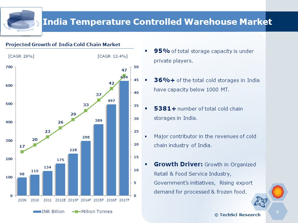 India Temperature Controlled Warehouse Market