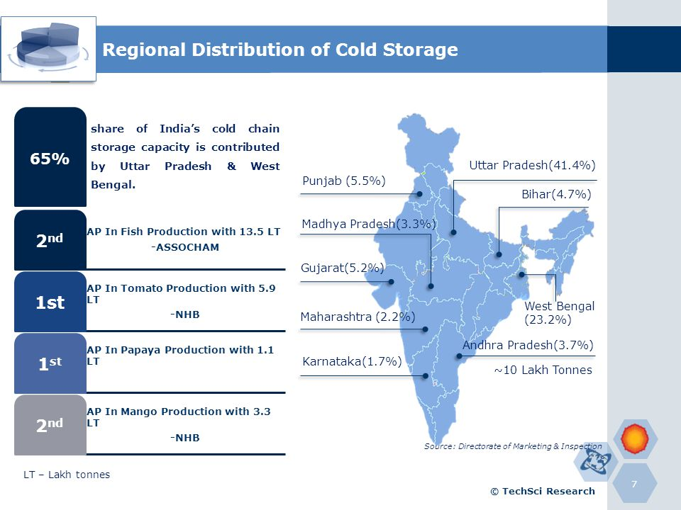 Regional Distribution of Cold Storage