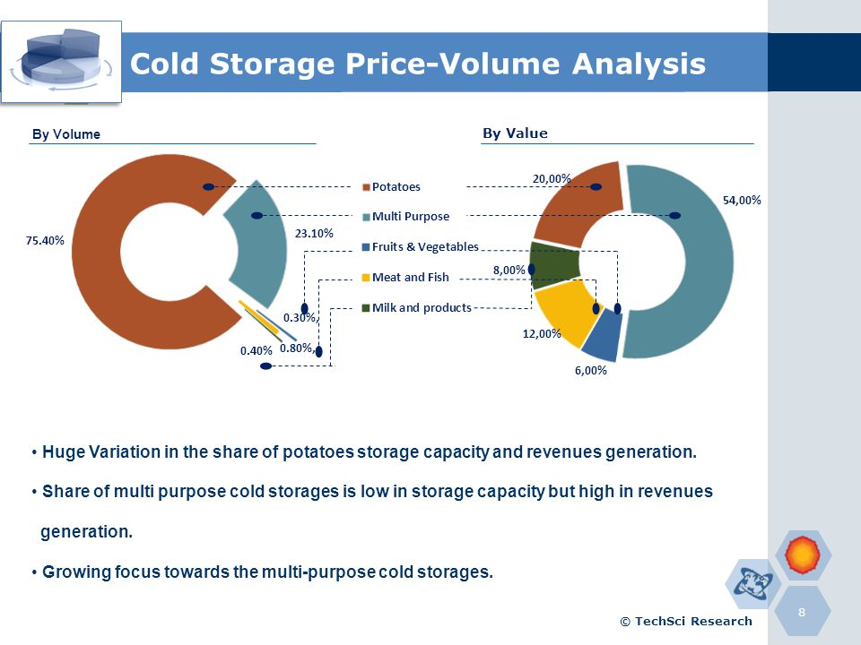 Cold Storage Price-Volume Analysis