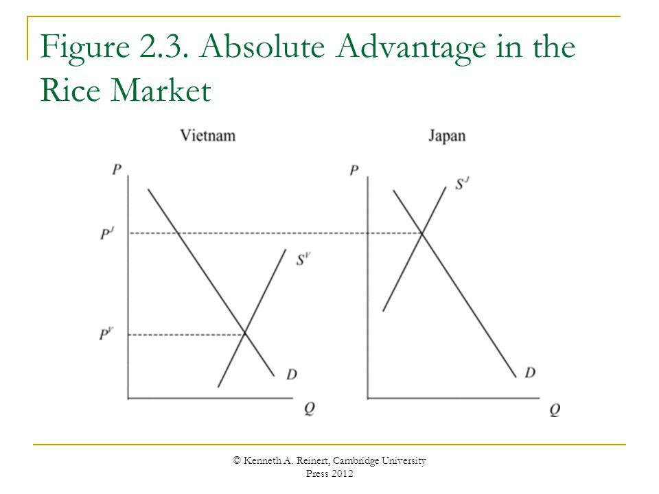 Figure 2.3. Absolute Advantage in the Rice Market