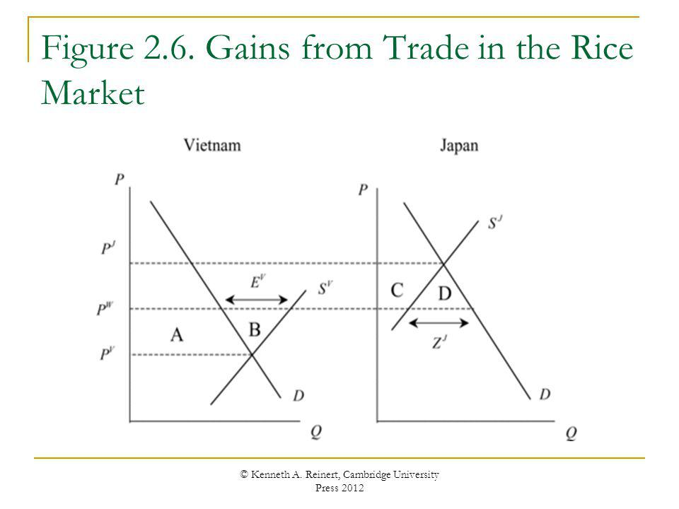 Figure 2.6. Gains from Trade in the Rice Market