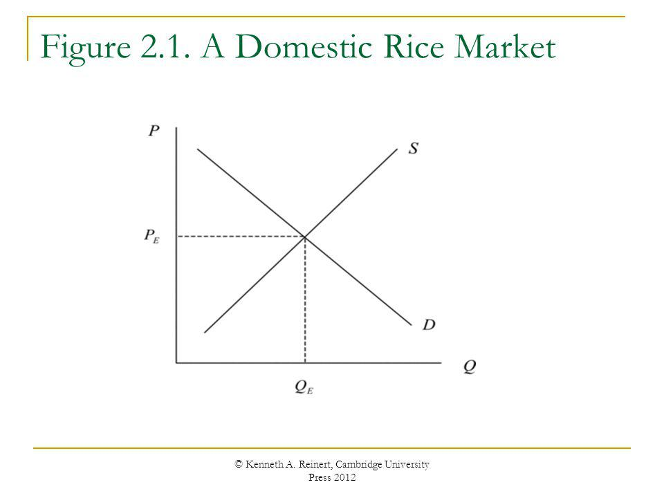 Figure 2.1. A Domestic Rice Market