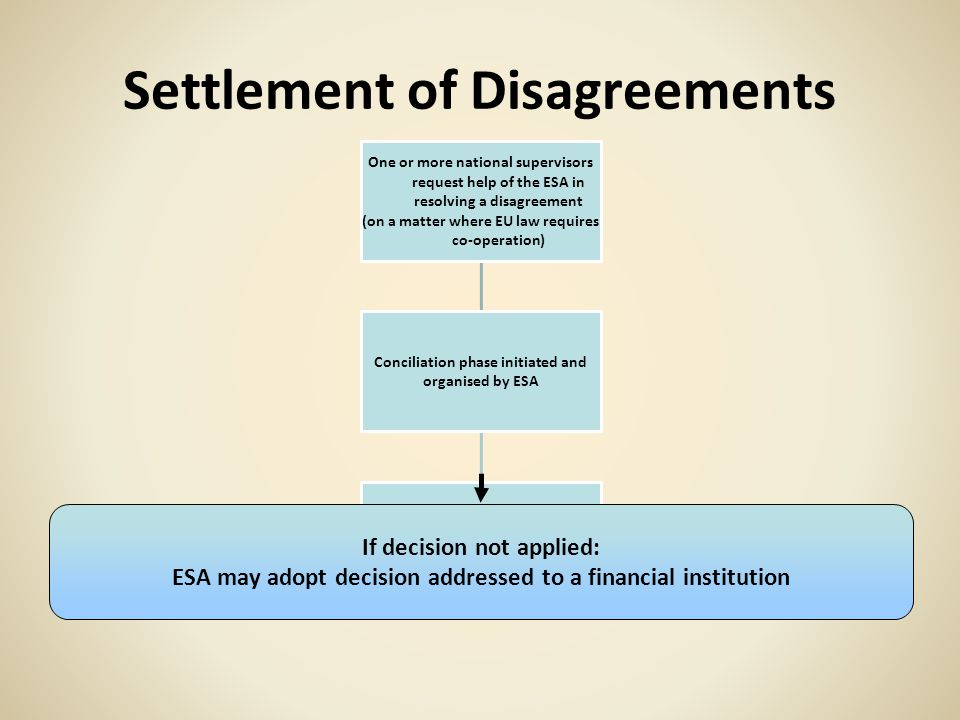 Settlement of Disagreements