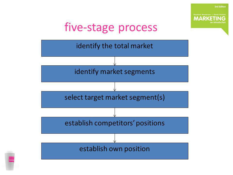 five-stage process identify the total market identify market segments
