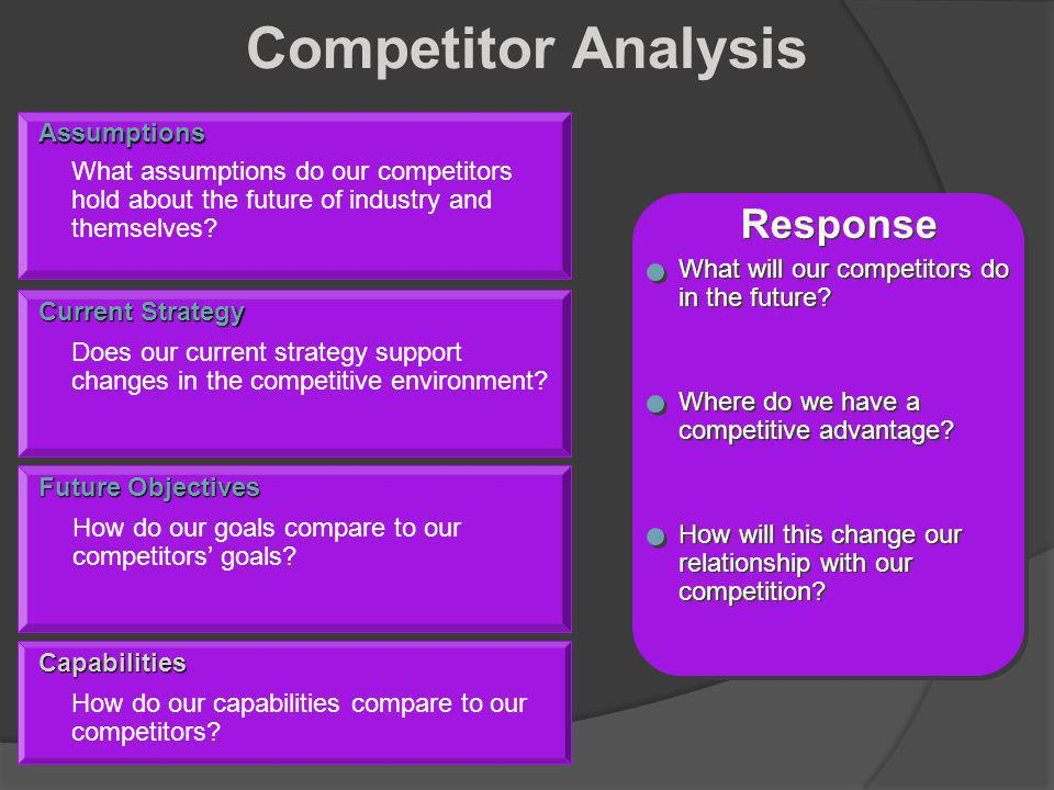 Competitor Analysis Response Assumptions