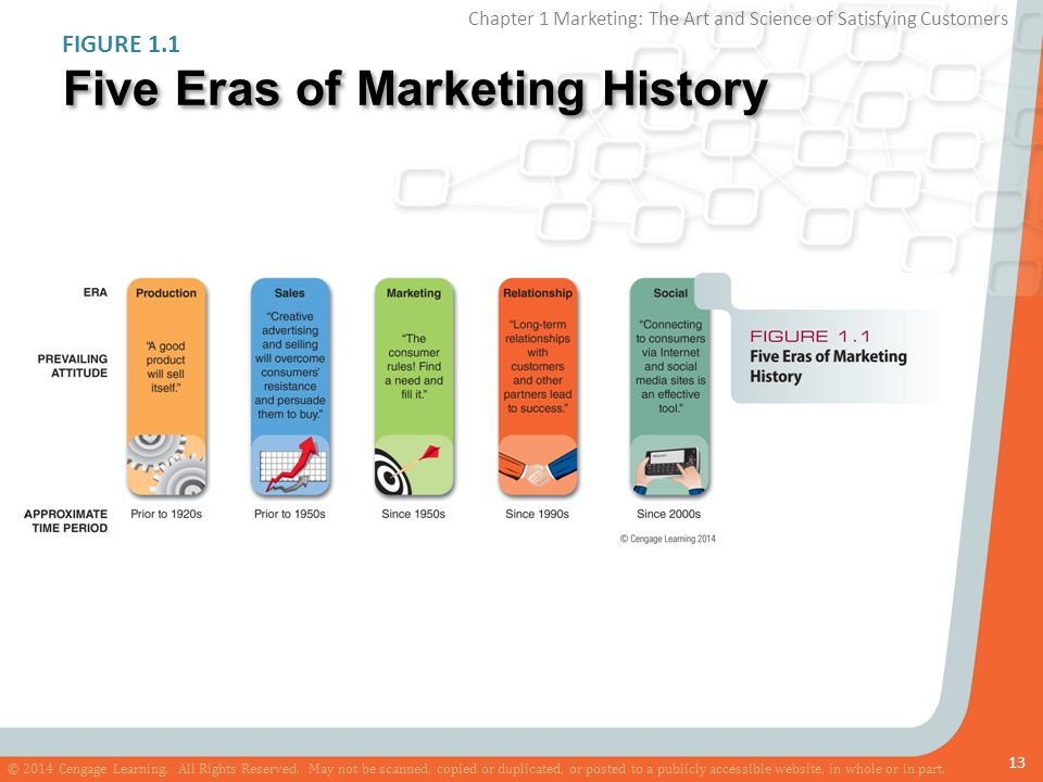 Five Eras of Marketing History
