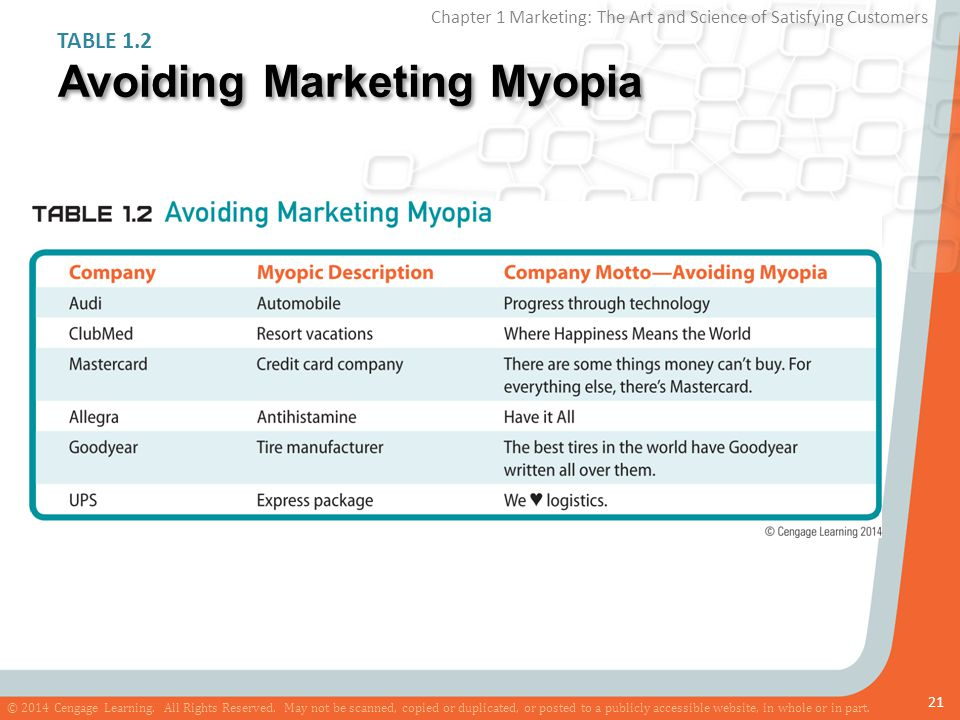 marketing myopia indian examples Examples from indian marketharrison locks: lml vespa:• market leader - locks • india - collaboration - bajaj• case of marketing auto myopia • failed - lml entered motorcycles• poor advertisement • failed - sweeping changes• continued - company in twowheeler market.