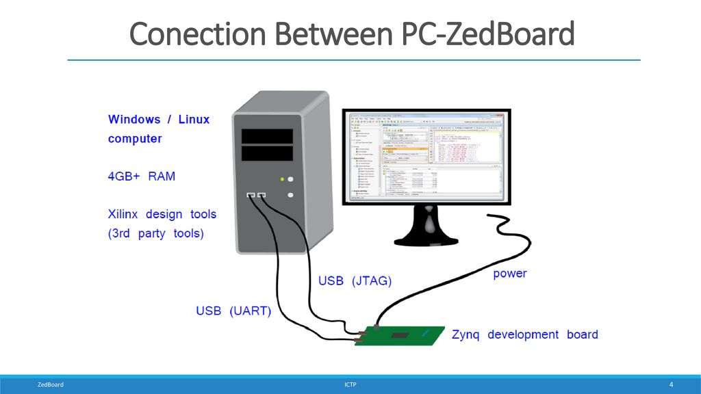 Zynq Evaluation and Development Board - ppt download