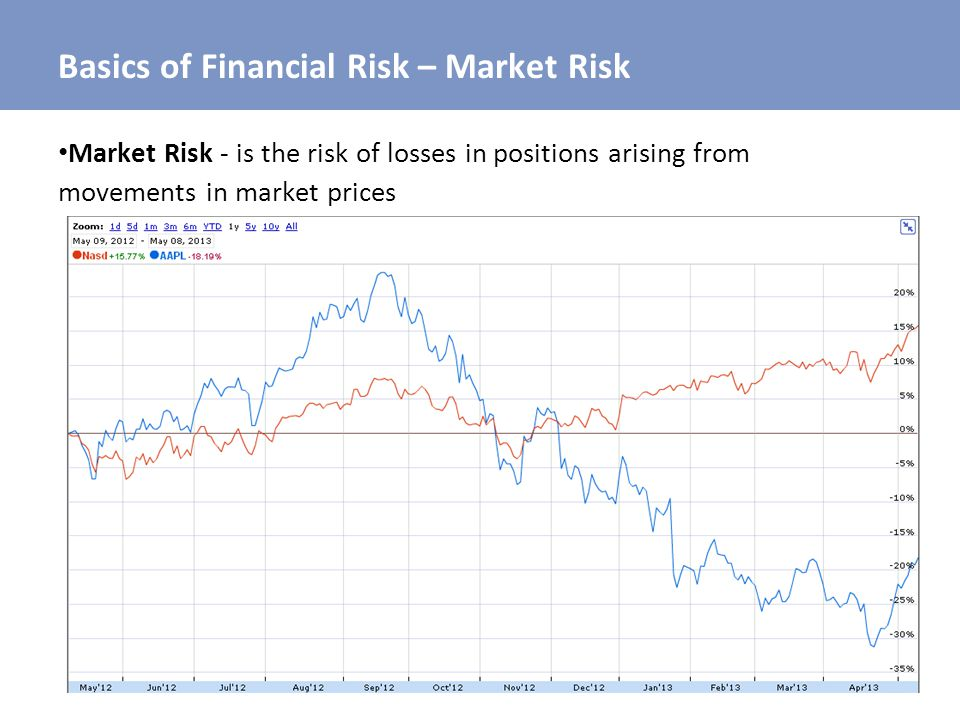 Basics of Financial Risk – Market Risk