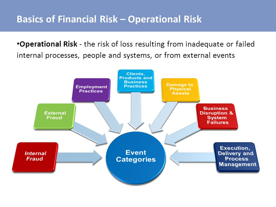 Basics of Financial Risk – Operational Risk