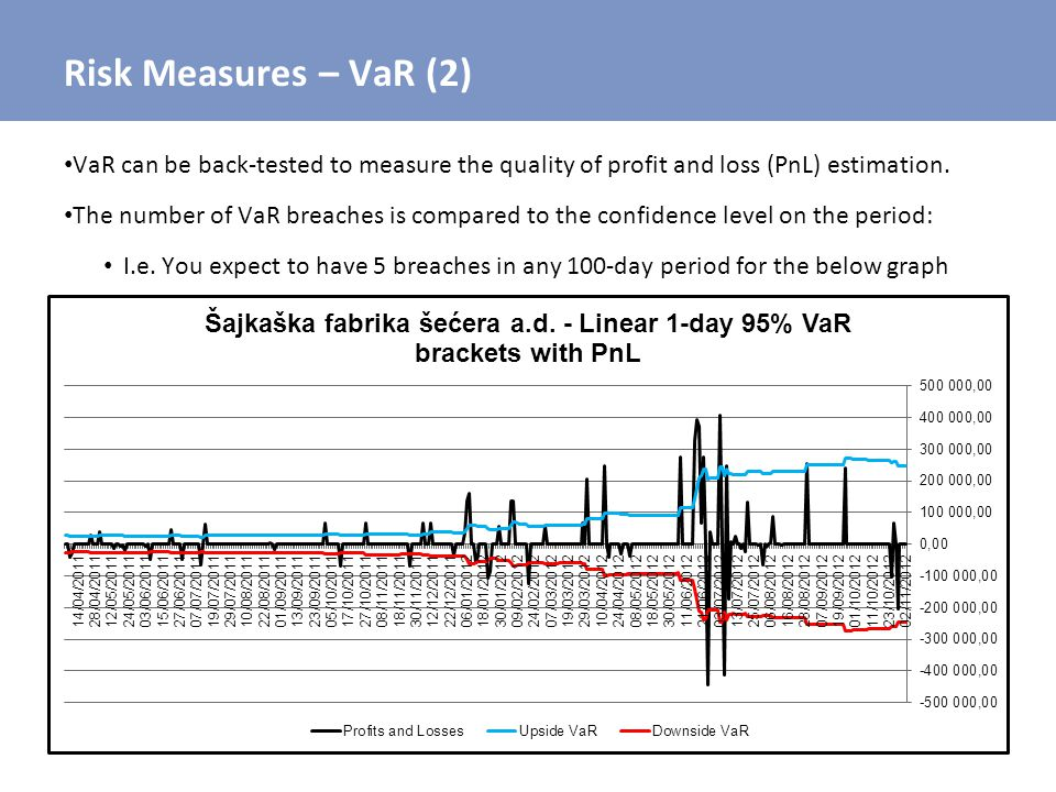 Risk Measures – VaR (2) VaR can be back-tested to measure the quality of profit and loss (PnL) estimation.