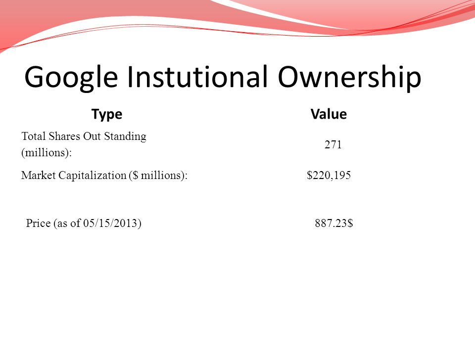 Google Instutional Ownership