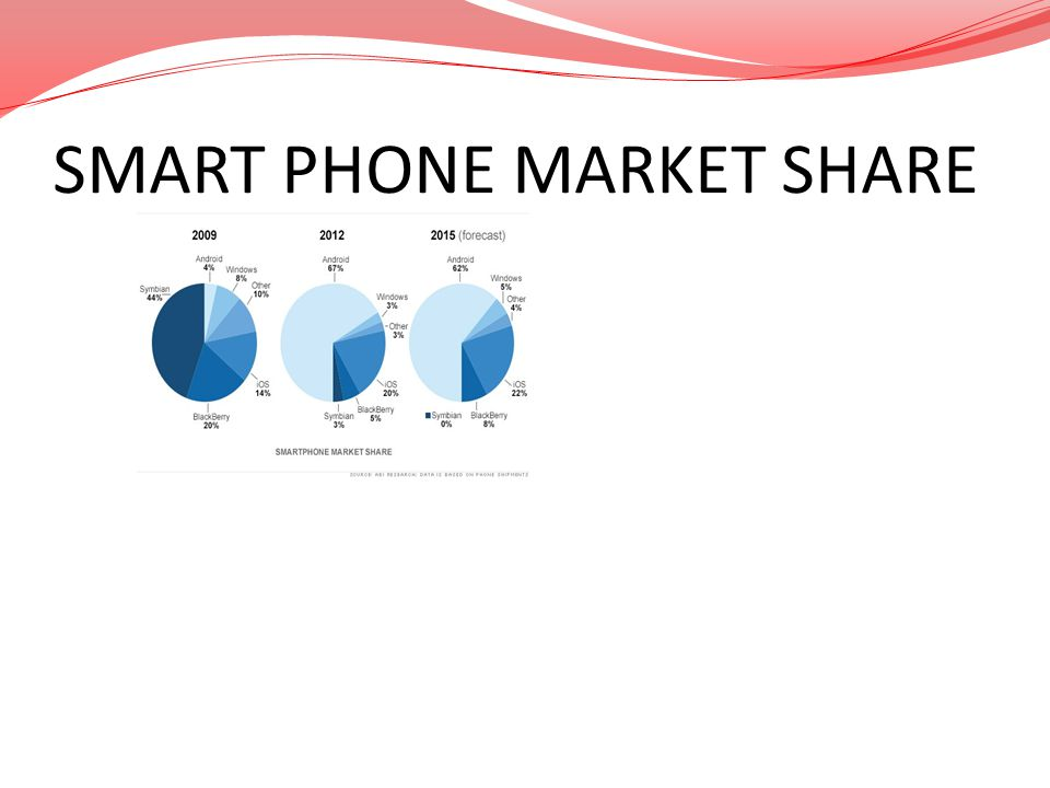 SMART PHONE MARKET SHARE