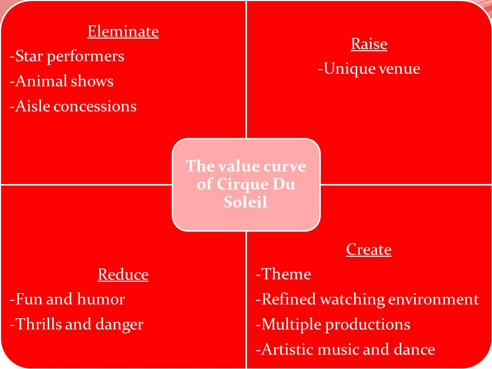 The value curve of Cirque Du Soleil