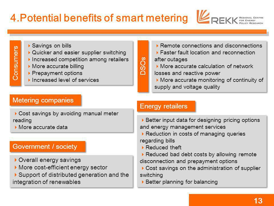 4.Potential benefits of smart metering