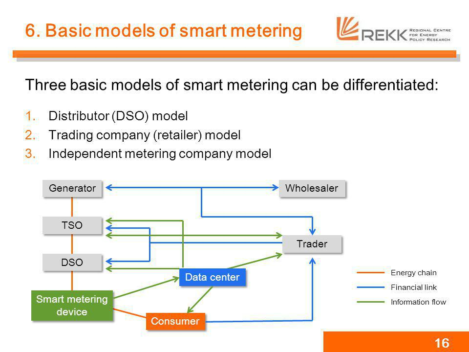6. Basic models of smart metering