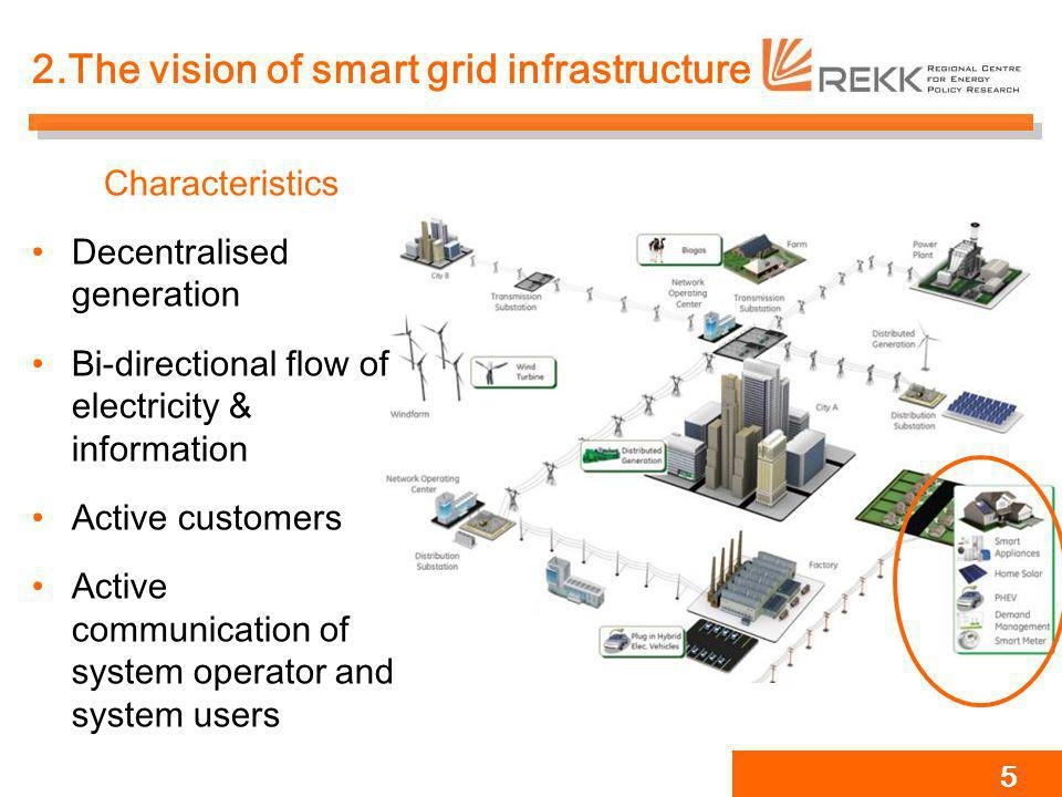 2.The vision of smart grid infrastructure