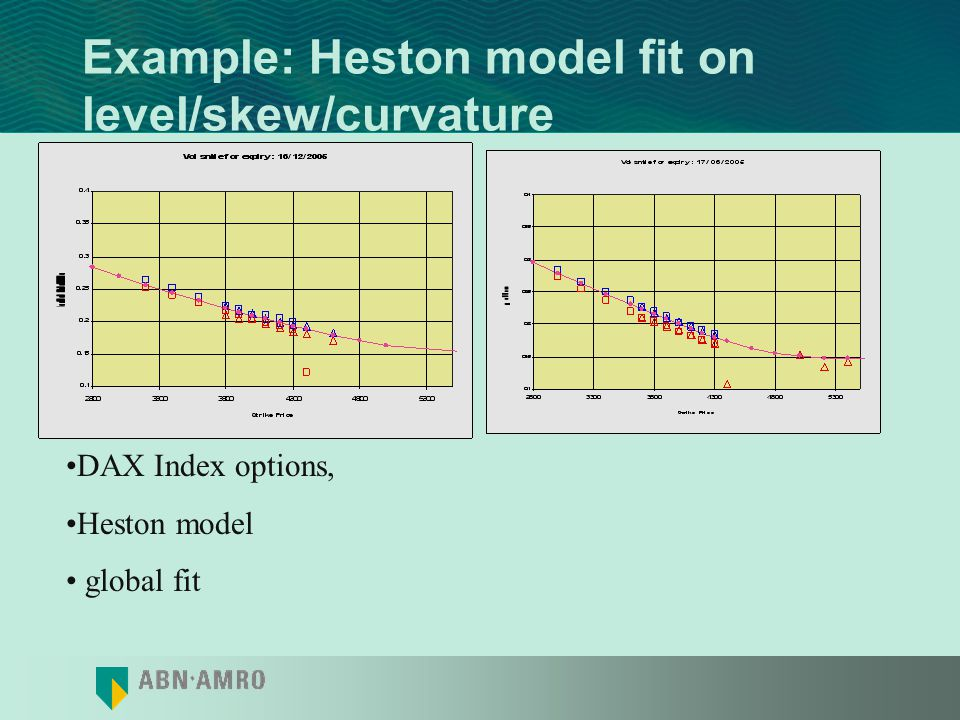 Example: Heston model fit on level/skew/curvature