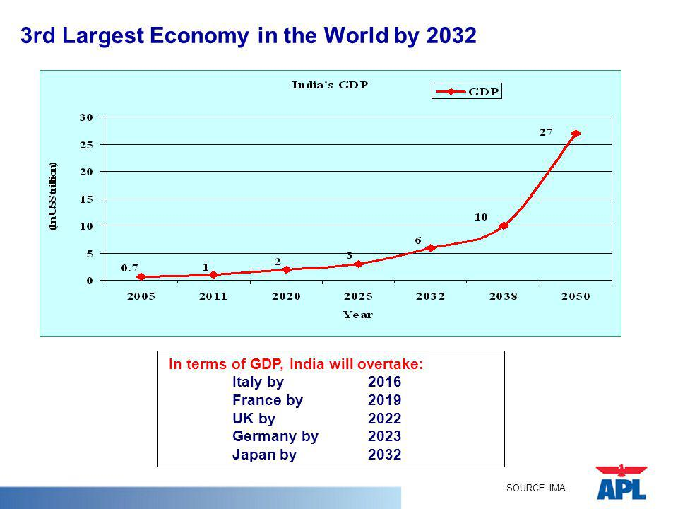3rd Largest Economy in the World by 2032