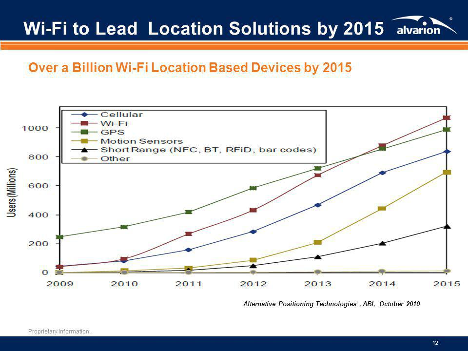 Wi-Fi to Lead Location Solutions by 2015