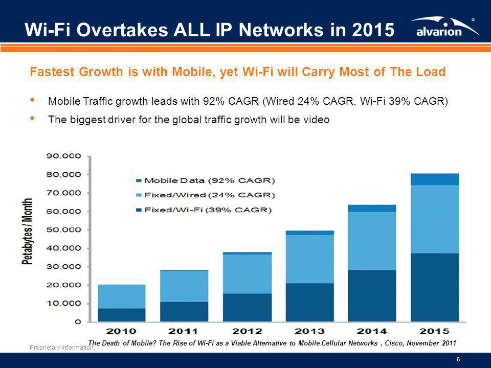 Wi-Fi Overtakes ALL IP Networks in 2015