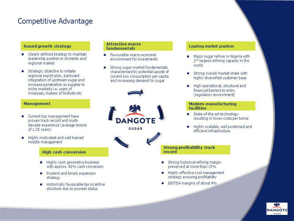 Competitive Advantage…..