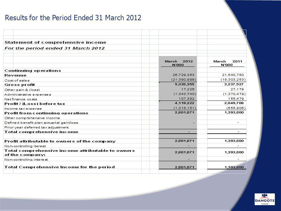 RESULT FOR THE 1ST QUARTER ENDED 31ST MARCH