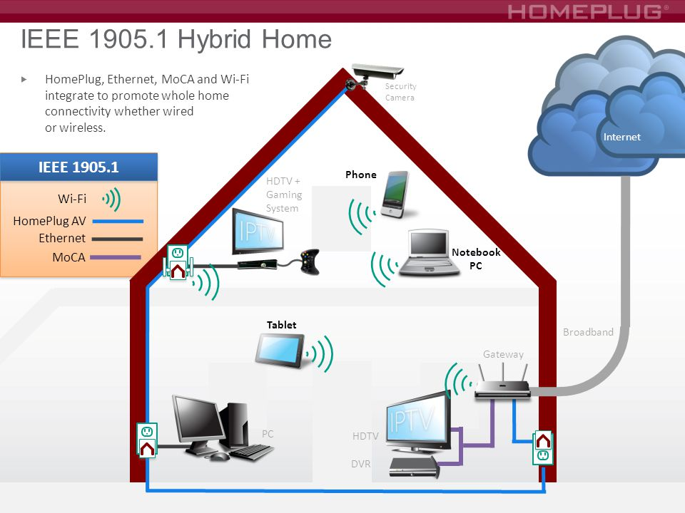 IEEE 1905.1 Hybrid Home PC. Gateway. HDTV + Gaming. System. HomePlug AV. Ethernet. Tablet. Phone.