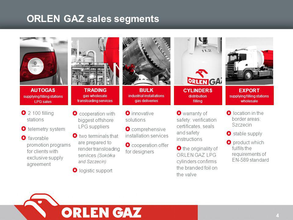 ORLEN GAZ sales segments