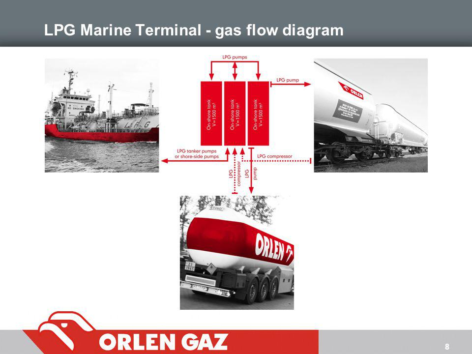 LPG Marine Terminal - gas flow diagram