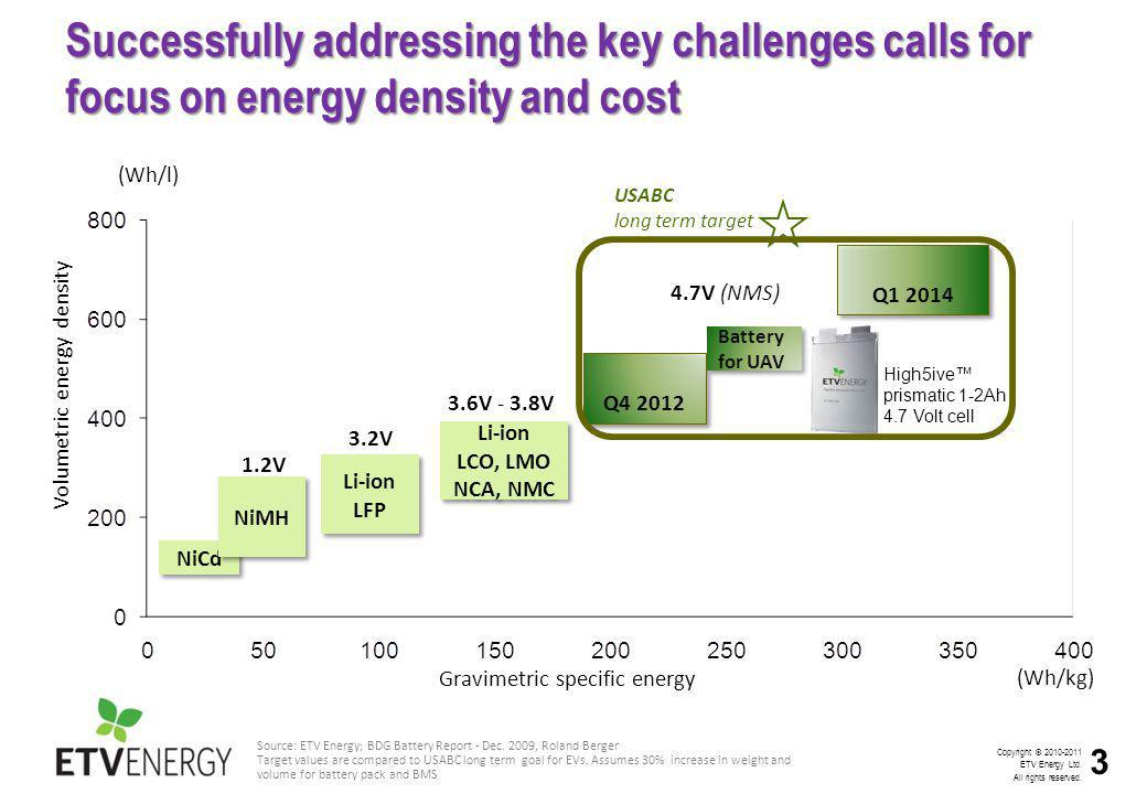 High performance in key measures: energy density, power rating, safety
