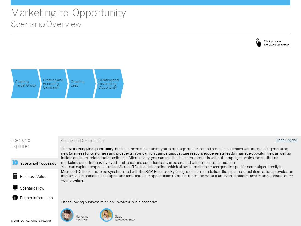 Marketing-to-Opportunity Scenario Overview