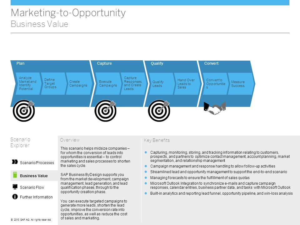Marketing-to-Opportunity Business Value