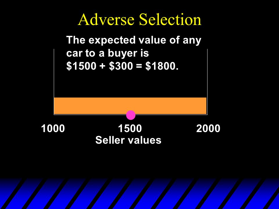 Adverse Selection The expected value of any car to a buyer is