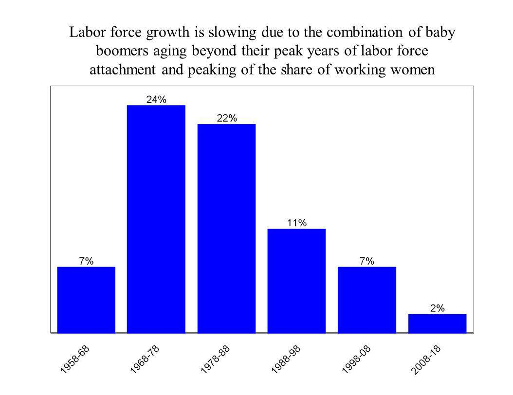 attachment and peaking of the share of working women