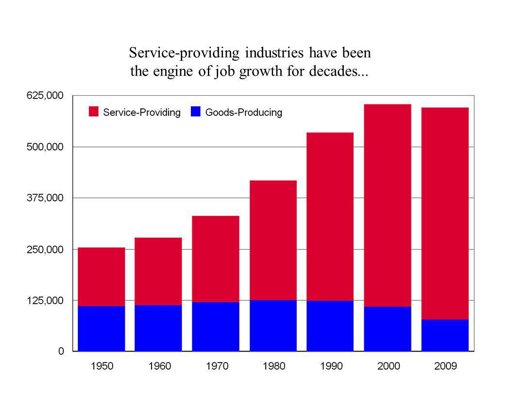 Service-providing industries have been
