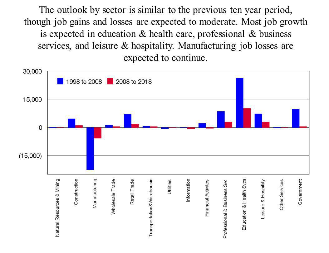 The outlook by sector is similar to the previous ten year period,