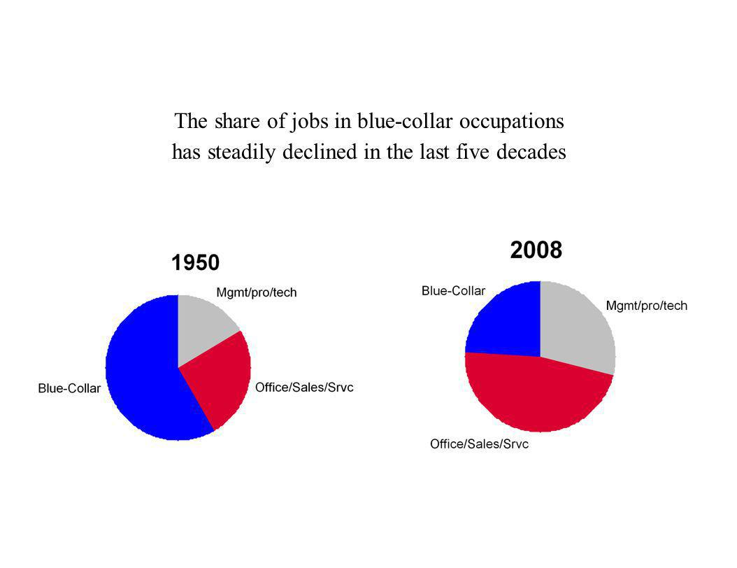 The share of jobs in blue-collar occupations