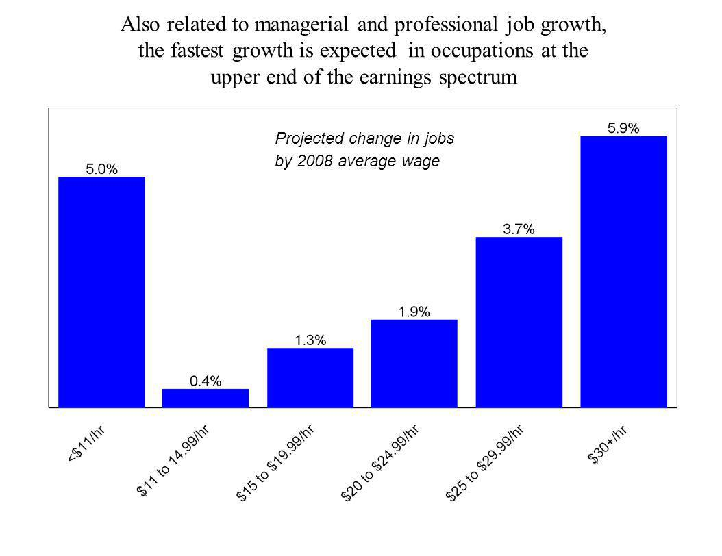 Also related to managerial and professional job growth,