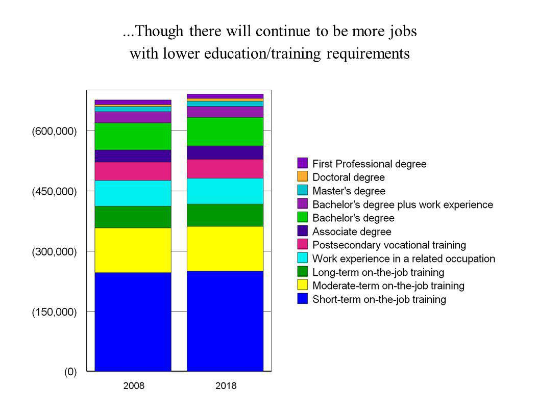 ...Though there will continue to be more jobs