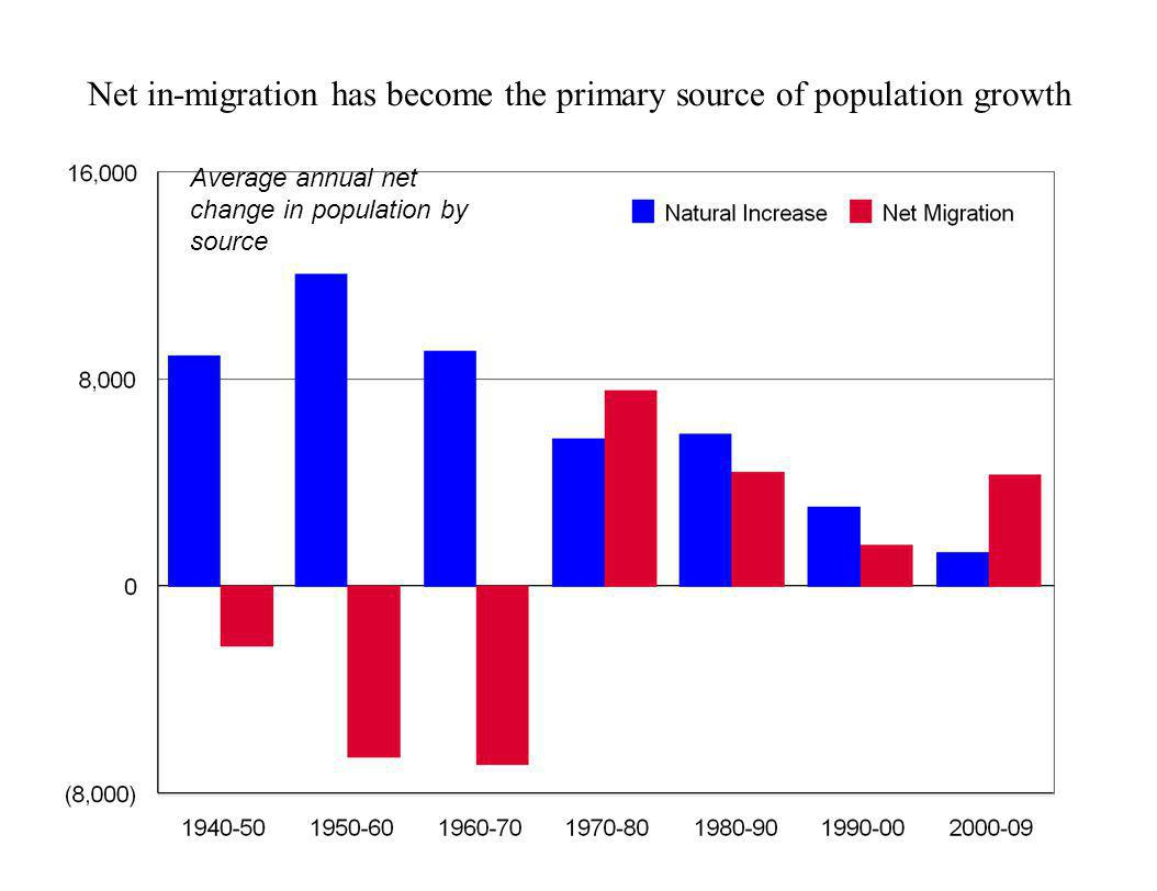 Net in-migration has become the primary source of population growth