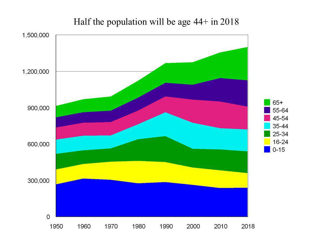 Half the population will be age 44+ in 2018