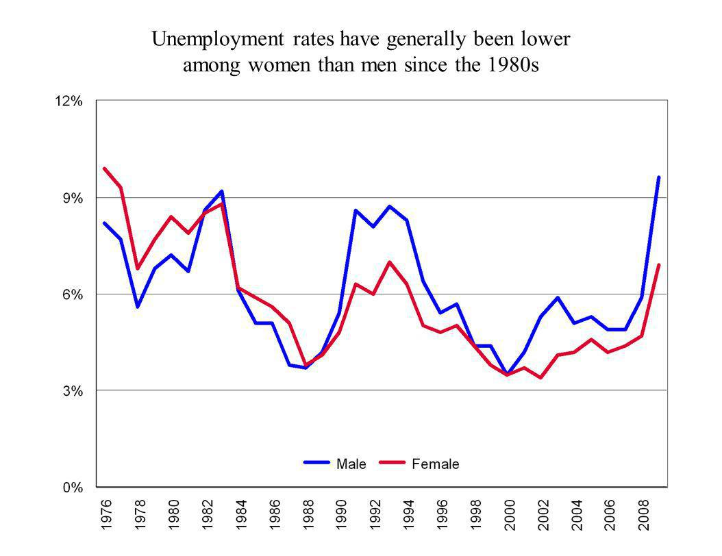 Unemployment rates have generally been lower