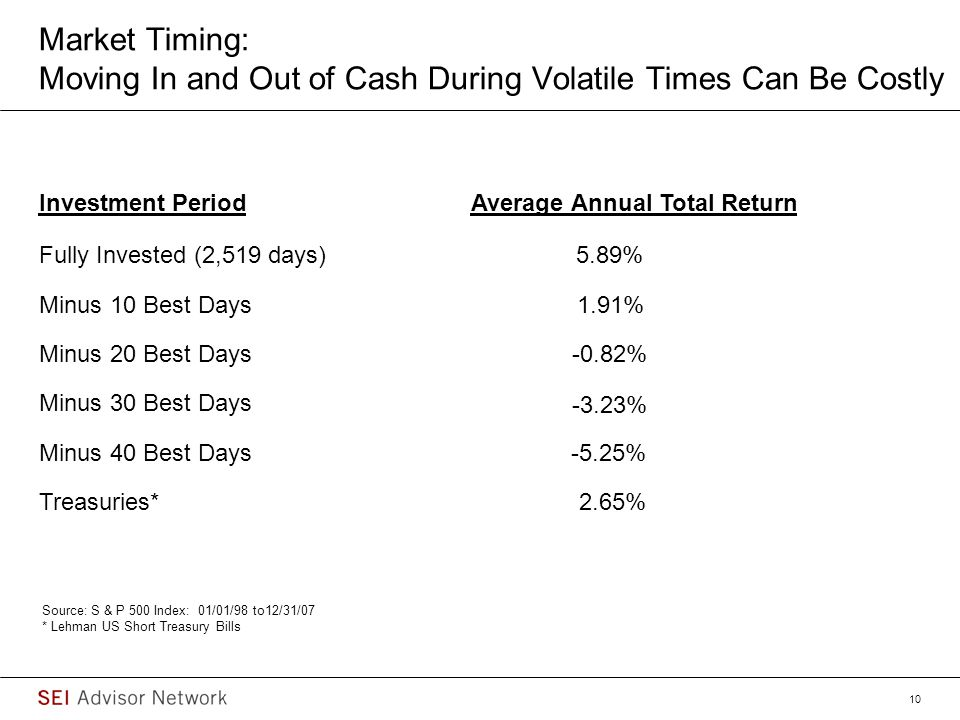 Market Timing: Moving In and Out of Cash During Volatile Times Can Be Costly