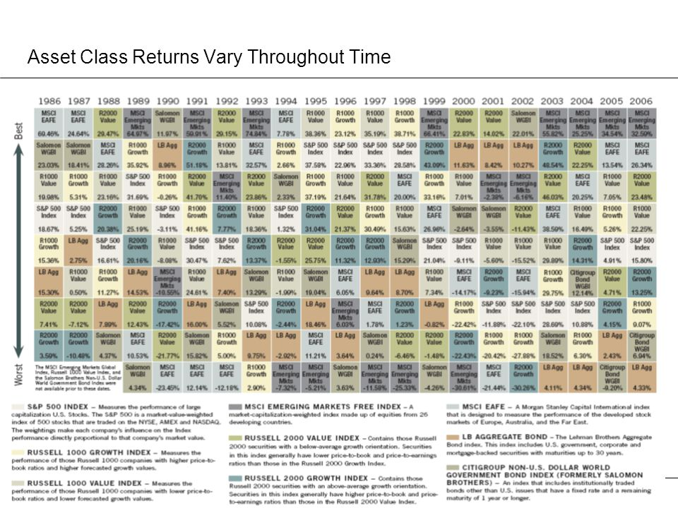 Asset Class Returns Vary Throughout Time