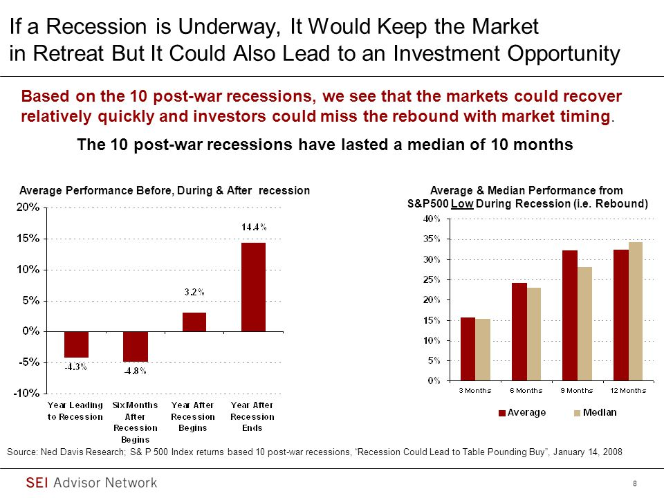 If a Recession is Underway, It Would Keep the Market in Retreat But It Could Also Lead to an Investment Opportunity