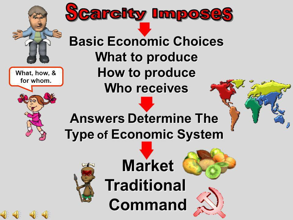 Basic Economic Choices Type of Economic System